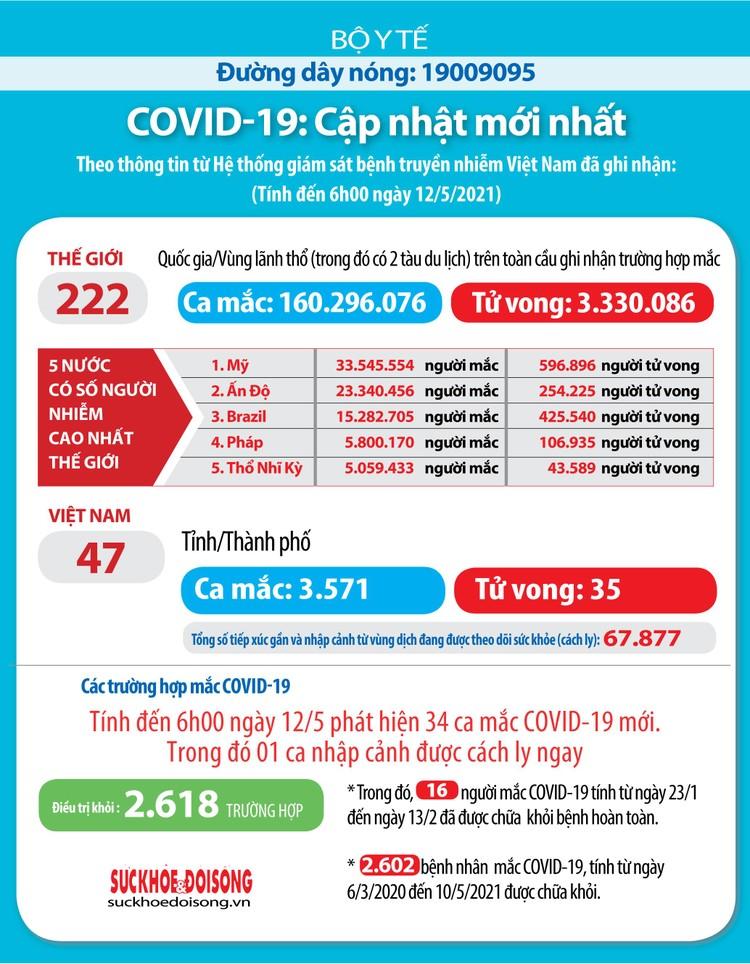 Sáng 12/5, Việt Nam có thêm 33 ca mắc COVID-19 riêng trong nước và 1 ca nhập cảnh ảnh 2