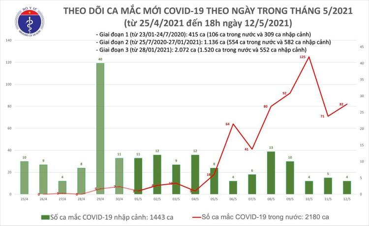 Sáng 13/5, Việt Nam có thêm 33 ca mắc COVID-19 trong nước và 2 ca nhập cảnh ảnh 1