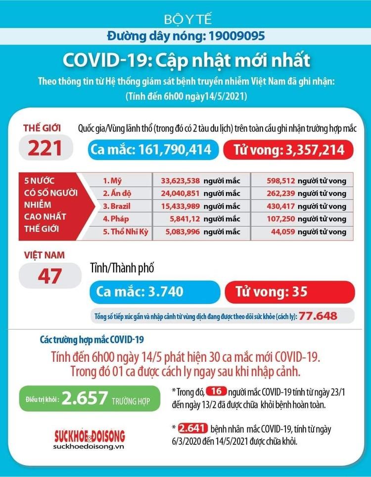 Sáng 14/5, thêm 29 ca mắc COVID-19 trong nước và 1 ca nhập cảnh ảnh 1