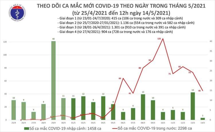 Trưa 14/5, Việt Nam có thêm 16 ca mắc COVID-19 ghi nhận trong nước ảnh 1