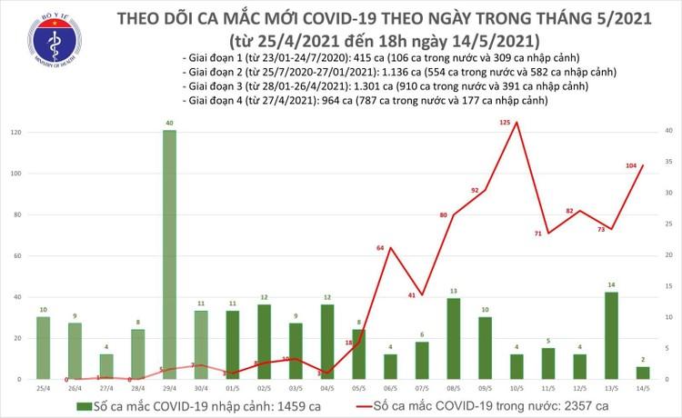 Tối 14/5, thêm 59 ca mắc COVID-19 ghi nhận trong nước và 1 ca nhập cảnh đã được cách ly ảnh 1