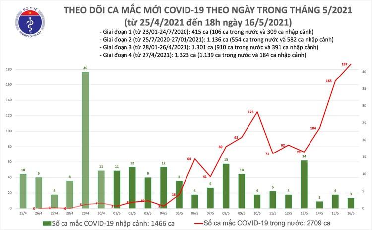 Tối 16/5, thêm 54 ca mắc COVID-19 trong nước và 3 ca nhập cảnh ảnh 1