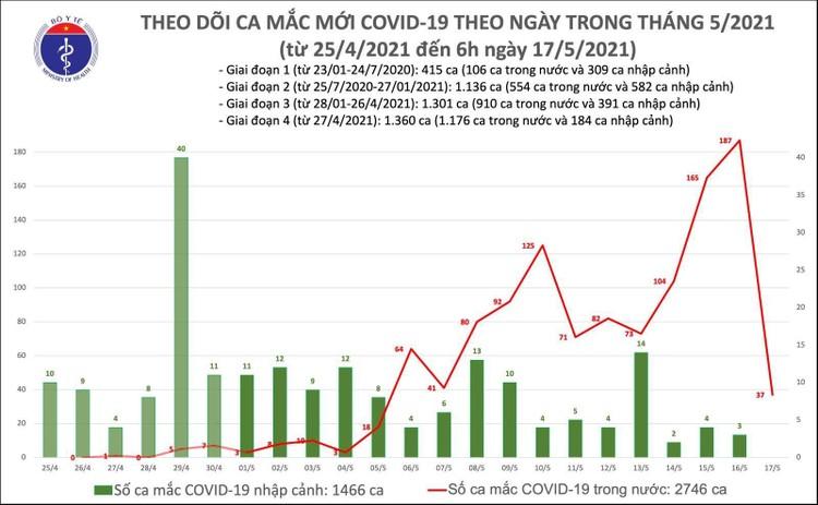 Sáng 17/5, ghi nhận thêm 37 ca mắc COVID-19 trong nước ảnh 1