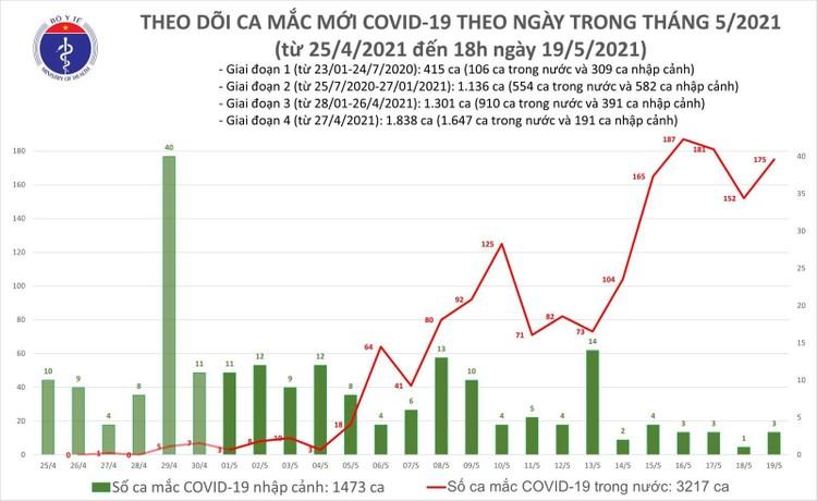 Tối 19/5, Bắc Ninh và Bắc Giang thêm 99 ca mắc COVID-19 ảnh 1