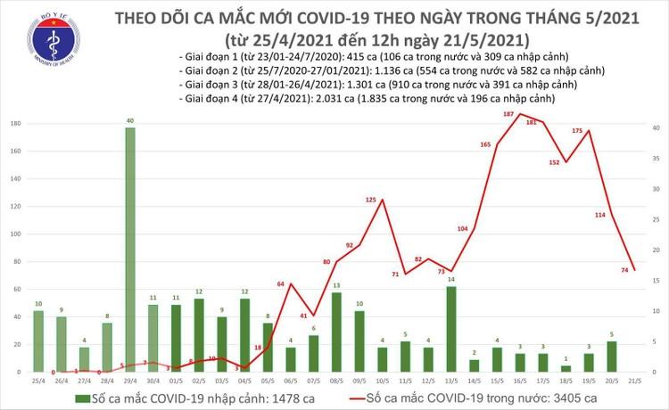 Trưa 21/5: Thêm 50 ca mắc COVID-19 trong nước, riêng Bắc Giang có 45 ca ảnh 1