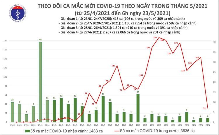 Sáng 23/5, ghi nhận thêm 31 ca mắc COVID-19 trong nước và 2 ca nhập cảnh ảnh 1