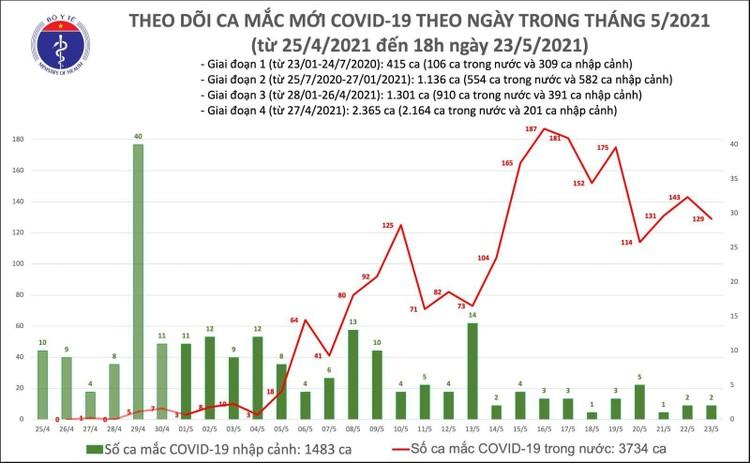 Tối 23/5, thêm 76 ca mắc COVID-19 trong nước ghi nhận tại Bắc Giang và Bắc Ninh ảnh 1