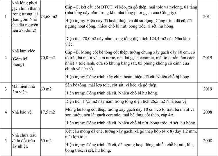 Ngày 4/6/2021, đấu giá quyền sử dụng đất thuê, công trình xây dựng và máy móc thiết bị tại huyện Ninh Sơn, tỉnh Ninh Thuận ảnh 3