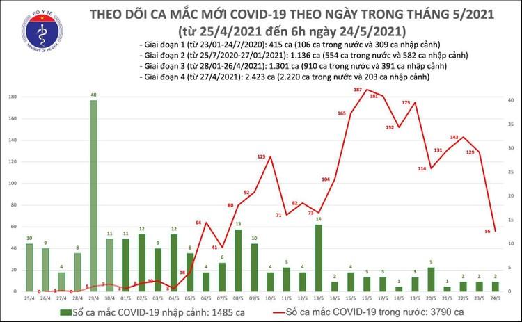 Sáng 24/5, ghi nhận thêm 56 ca mắc COVID-19 trong nước và 2 ca nhập cảnh ảnh 1