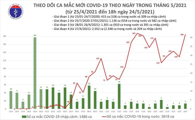 Tối 24/5, thêm 95 ca mắc COVID-19 trong nước và 1 ca nhập cảnh ảnh 1