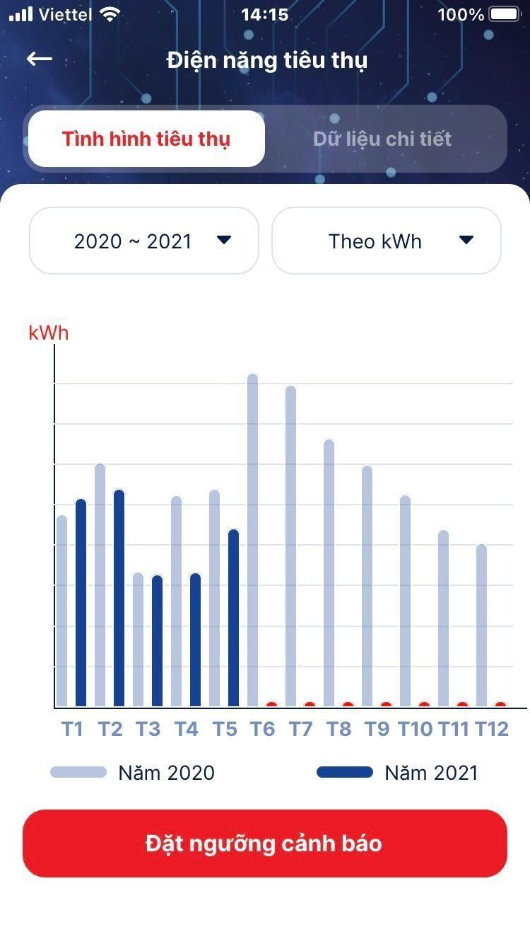 """Chủ động theo dõi chỉ số điện năng tiêu thụ chỉ với """"1 chạm"""" trên thiết bị di động ảnh 2"""