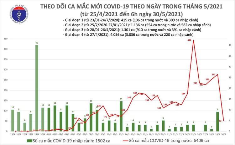 Sáng 30/5, có thêm 52 ca mắc COVID-19 trong nước, riêng Bắc Giang 35 ca ảnh 1