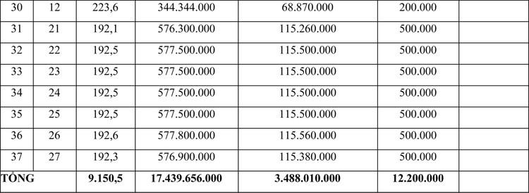 Ngày 18/6/2021, đấu giá quyền sử dụng đất tại huyện Krông Nô, tỉnh Đắk Nông ảnh 3