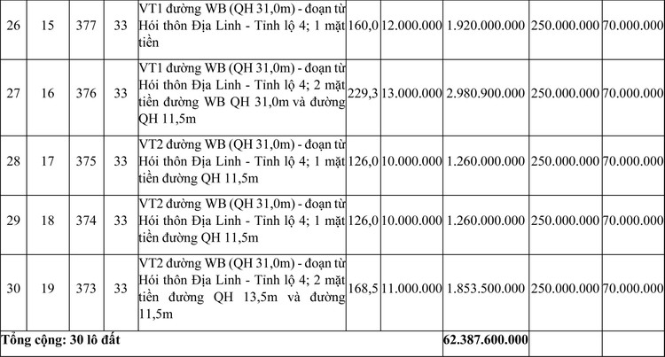 Ngày 17/6/2021, đấu giá quyền sử dụng đất tại thị xã Hương Trà, tỉnh Thừa Thiên Huế ảnh 5
