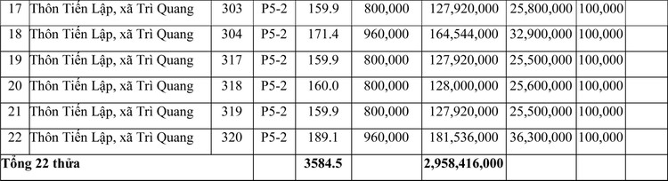 Ngày 18/6/2021, đấu giá quyền sử dụng đất tại huyện Bảo Thắng, tỉnh Lào Cai ảnh 2