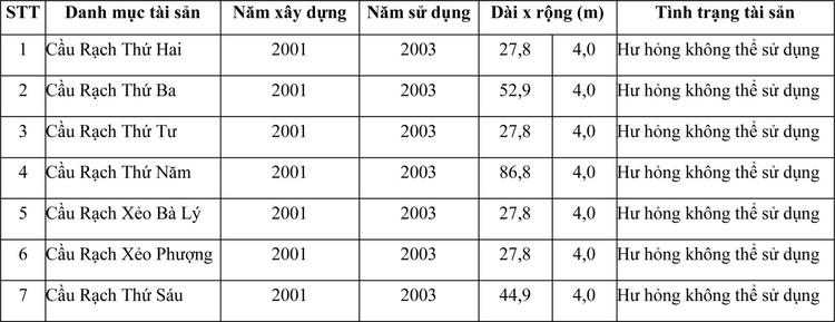 Ngày 18/6/2021, đấu giá vật liệu, vật tư thu hồi tại tỉnh Kiên Giang ảnh 1