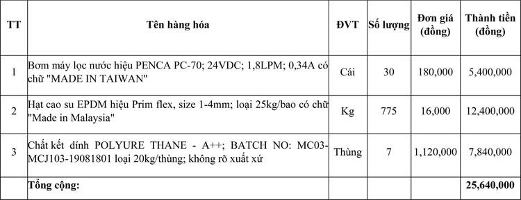 Ngày 10/6/2021, đấu giá lô hàng tiêu dùng tại tỉnh Quảng Trị ảnh 1