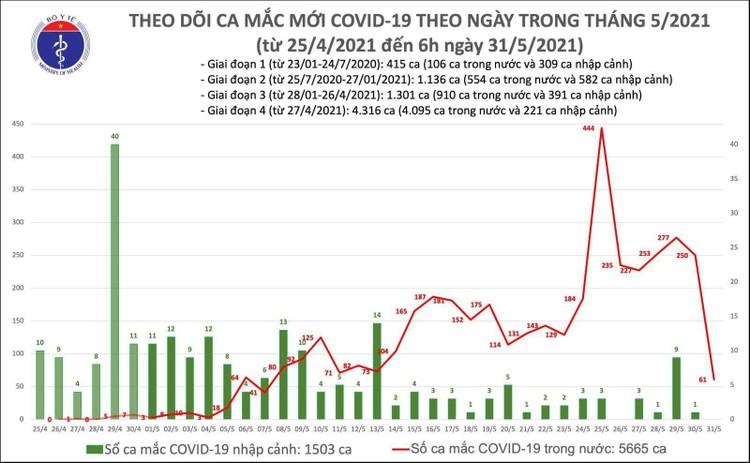 Sáng 31/5, Việt Nam thêm 61 ca mắc COVID-19 trong nước, trong đó Hà Nội là 15 ca ảnh 1