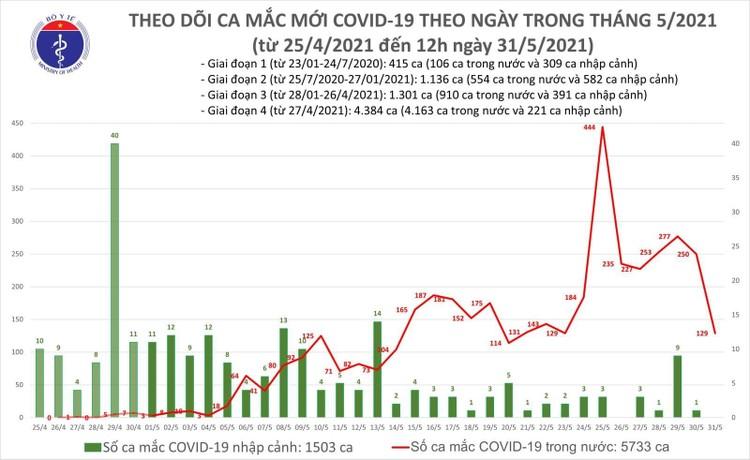 Trưa 31/5, thêm 68 ca mắc COVID-19 trong nước ảnh 1