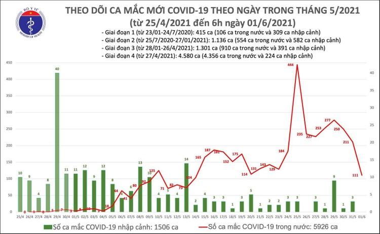 Sáng 1/6, thêm 111 ca mắc COVID-19 trong nước, riêng TPHCM 51 ca ảnh 1