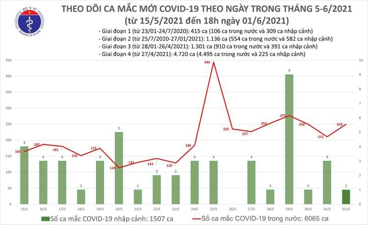 Tối 1/6, thêm 89 ca mắc COVID-19 trong nước ảnh 1