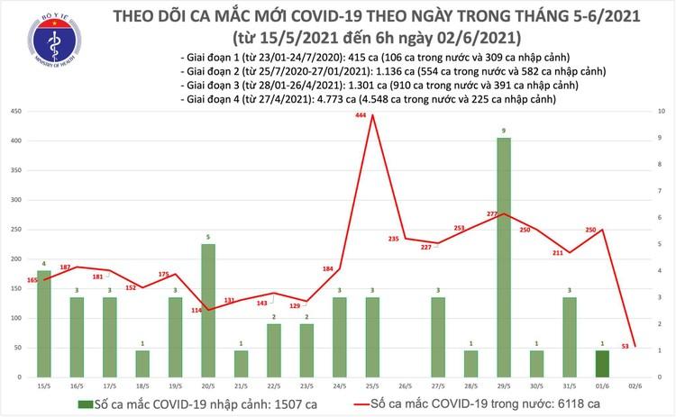 Sáng 2/6, thêm 53 ca mắc COVID-19 trong nước, Bắc Giang và Bắc Ninh chiếm 51 ca ảnh 1