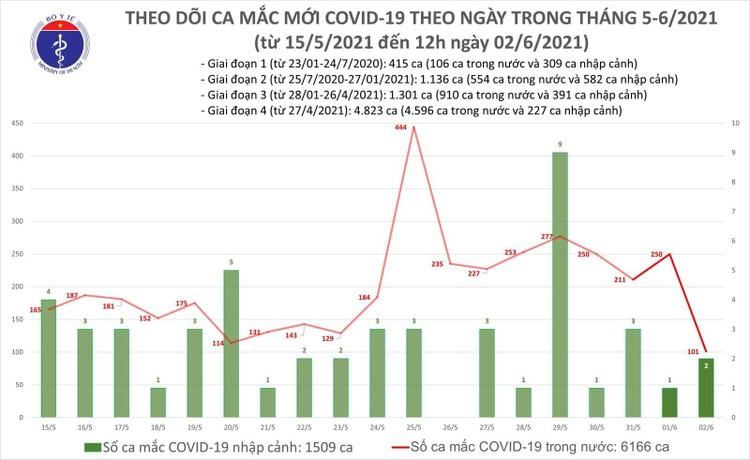 Trưa 2/6, thêm 48 ca mắc COVID-19 trong nước và 2 ca nhập cảnh ảnh 1