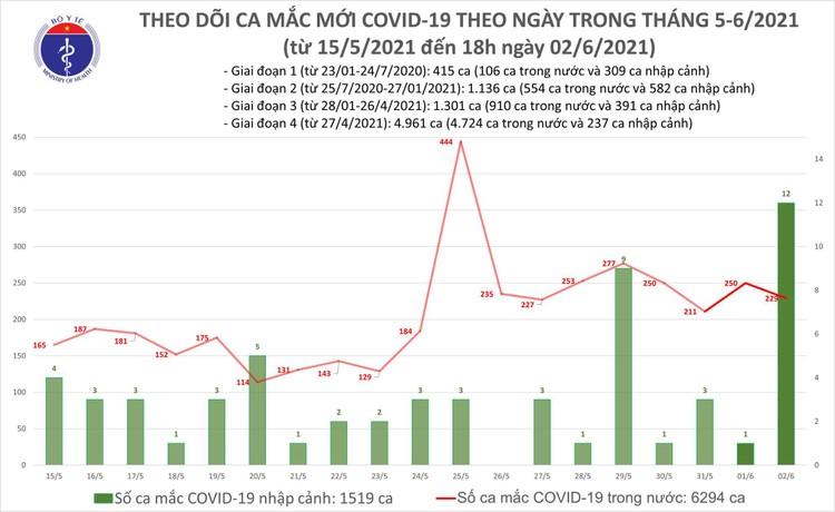 Tối 2/6, thêm 128 ca mắc COVID-19 trong nước và 10 ca nhập cảnh ảnh 1
