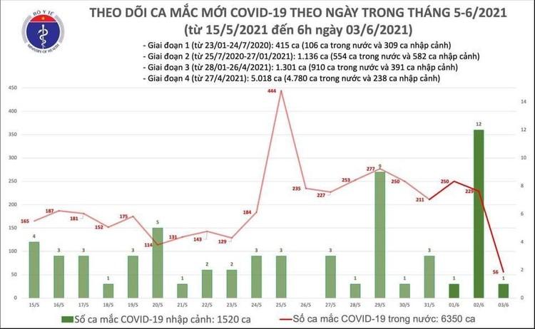 Sáng 3/6, 56 ca mắc COVID-19 ghi nhận trong nước chủ yếu tại Bắc Giang và Bắc Ninh ảnh 1
