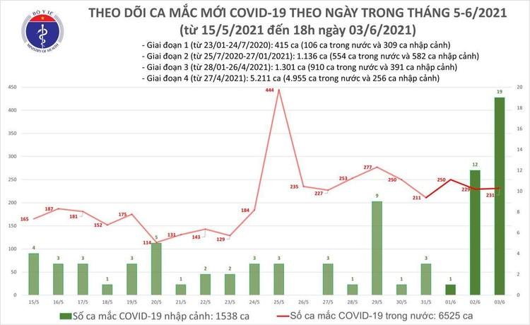 Tối 3/6, thêm 79 ca mắc COVID-19 trong nước và 12 ca nhập cảnh ảnh 1