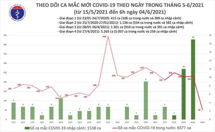 Sáng 4/6, thêm 52 ca mắc COVID-19 trong nước ảnh 1