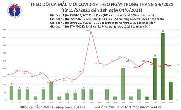 Tối 4/6, thêm 92 ca mắc COVID-19 trong nước và nhập cảnh ảnh 1