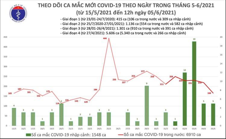 Trưa 5/6, thêm 91 ca mắc COVID-19 trong nước và 3 ca nhập cảnh ảnh 1