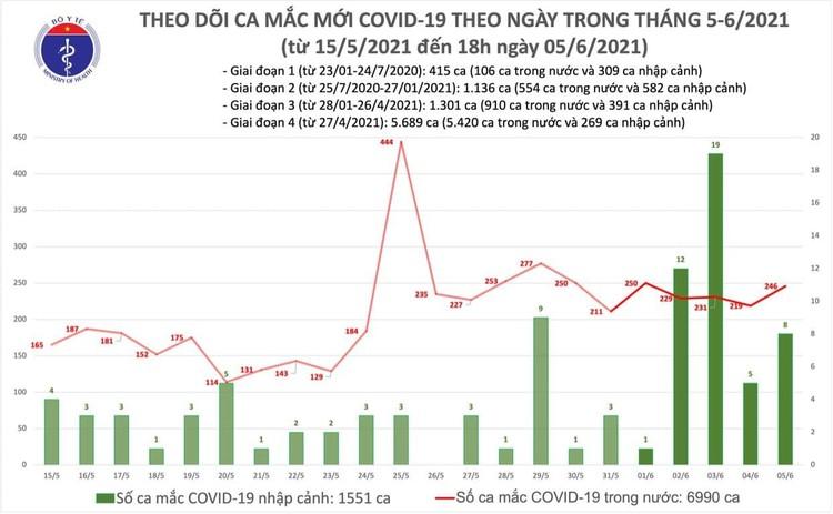 Bản tin COVID-19 tối 5/6: Thêm 80 ca mắc COVID-19 trong nước và 3 ca nhập cảnh ảnh 1