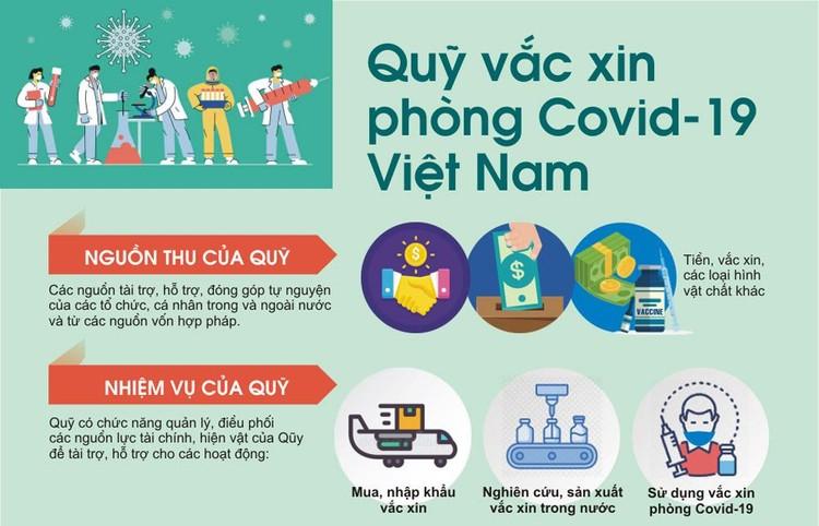 Lễ ra mắt Quỹ vaccine phòng chống COVID-19: Chung tay đẩy lùi đại dịch ảnh 15