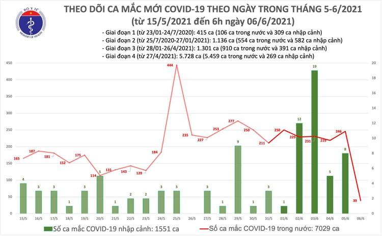 Bản tin Covid-19 sáng 6/6: Thêm 39 ca mắc Covid-19 tại 3 địa phương ảnh 1