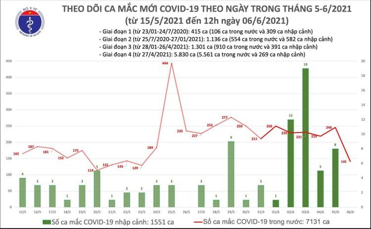 Bản tin COVID-19 trưa 6/6: Thêm 102 ca mắc trong nước ảnh 1