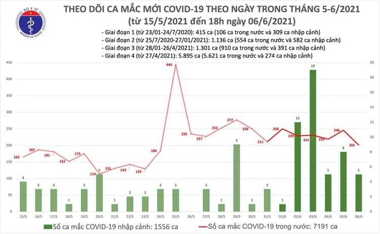Bản tin Covid-19 tối 6/6: Có 60 ca mắc Covid-19 trong nước và 5 ca cách ly ngay sau khi nhập cảnh ảnh 1