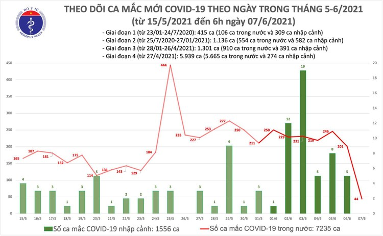 Bản tin COVID-19 sáng 7/6: Thêm 44 ca mắc trong nước ảnh 1