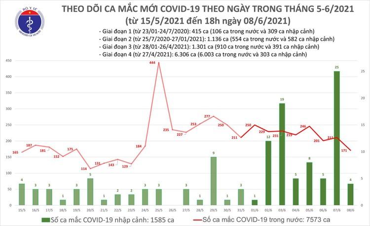 Bản tin COVID-19 tối 8/6: Ghi nhận 55 ca mắc mới trong đó 53 ca trong nước ảnh 1