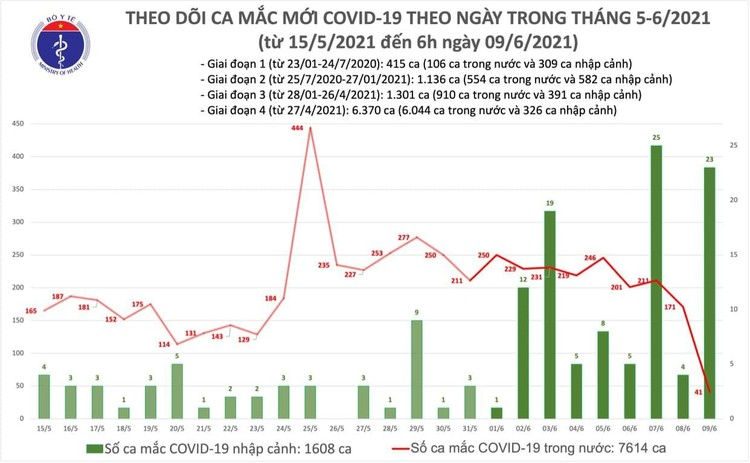 Bản tin COVID-19 sáng 9/6: Thêm 64 ca mắc mới tại 5 tỉnh, thành phố ảnh 1