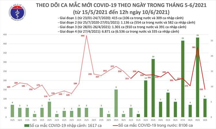 Bản tin COVID-19 trưa 10/6: Thêm 88 ca mắc mới tại 10 tỉnh, thành phố ảnh 1