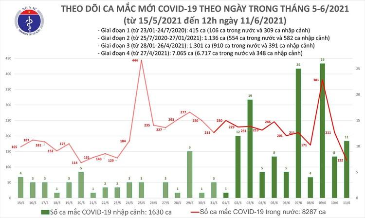 Bản tin COVID-19 trưa 11/6: Thêm 82 ca mắc mới, Việt Nam hiện đã có 9.917 bệnh nhân ảnh 1