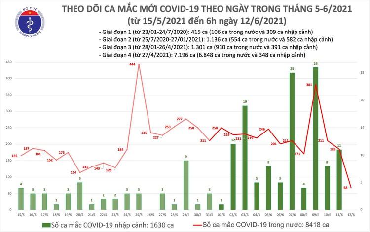 Bản tin dịch Covid-19 sáng 12/6: Thêm 68 ca mắc mới trong nước, Việt Nam vượt mốc 10.000 bệnh nhân ảnh 1