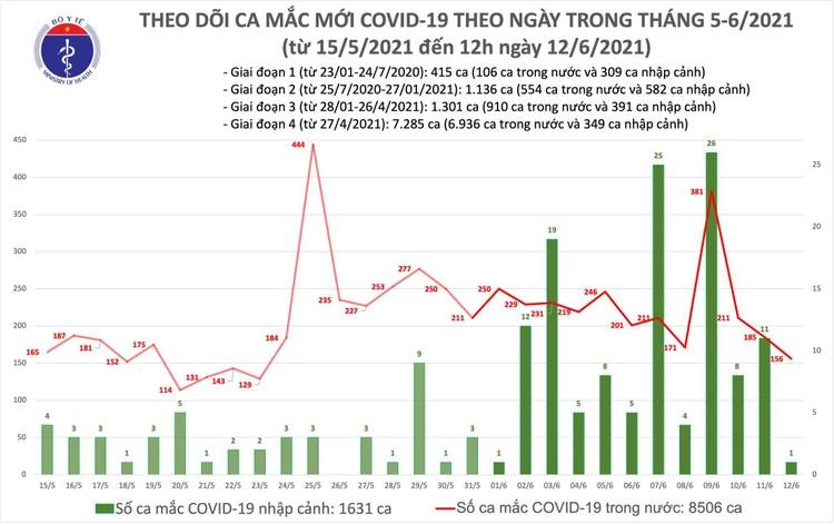 Bản tin dịch Covid-19 trưa 12/6: Thêm 89 ca mắc mới tại 5 tỉnh, thành phố ảnh 1