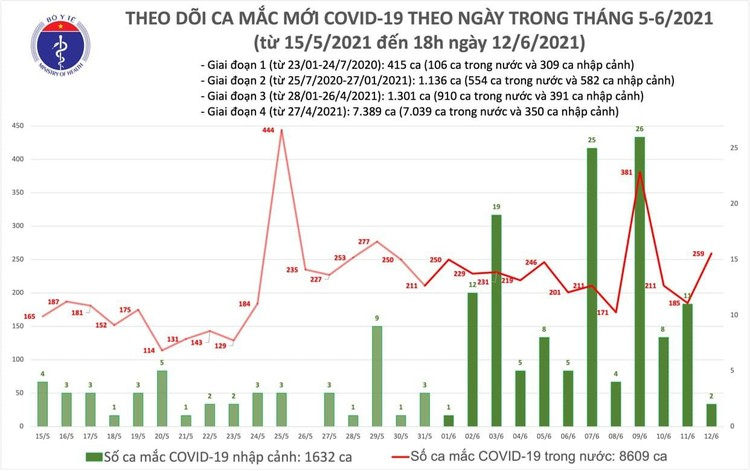 Bản tin dịch COVID-19 tối 12/6: Thêm 104 bệnh nhân mới, riêng TP.HCM chiếm nhiều nhất với 44 ca ảnh 1