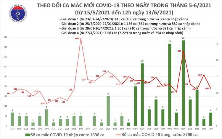 Bản tin dịch COVID-19 trưa 13/6: Thêm 98 ca mắc mới, Việt Nam đã có 10.435 bệnh nhân ảnh 1
