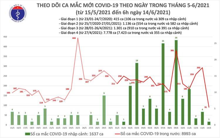 Bản tin dịch COVID-19 sáng 14/6: Thêm 92 ca mắc mới, TP.HCM vẫn nhiều nhất với 30 trường hợp ảnh 1