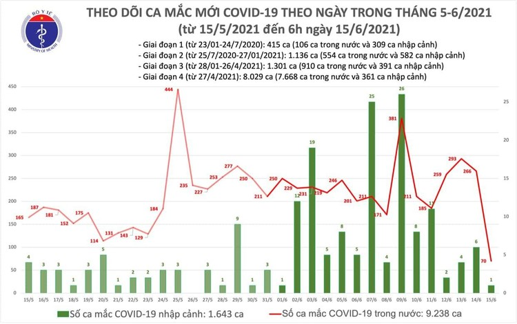Bản tin dịch COVID-19 sáng 15/6: Thêm 71 ca mắc mới, riêng TPHCM 23 trường hợp ảnh 1