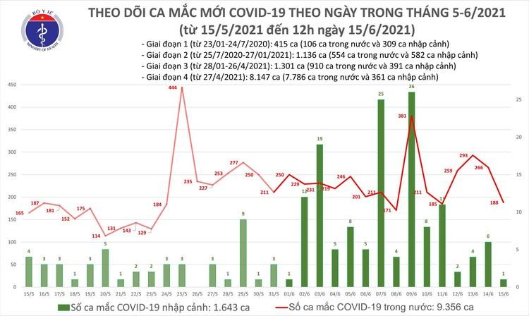 Bản tin dịch COVID-19 trưa 15/6: Thêm 118 ca mắc mới, riêng Bắc Giang nhiều nhất với 69 ca ảnh 1